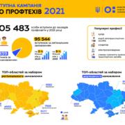У 2021 році навчання у закладах професійної освіти обрали 105 483 особи